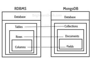 RDBMS MongoDB Mapping