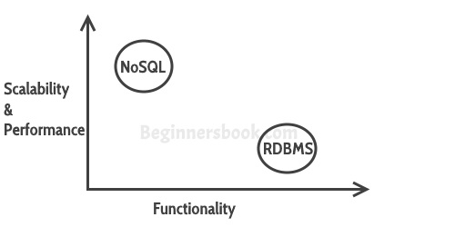 RDBMS NoSQL Comparison