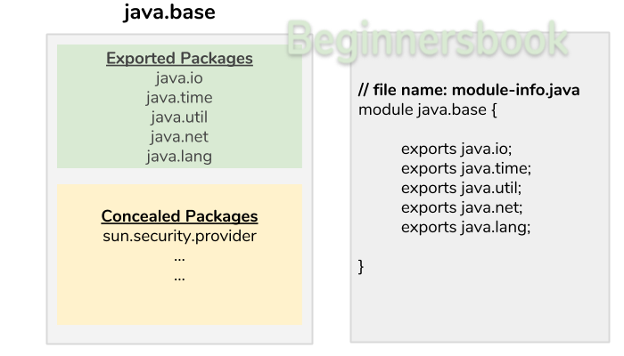 Module in Java 9 - exported packages & concealed packages