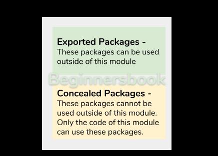 Java 9 Module