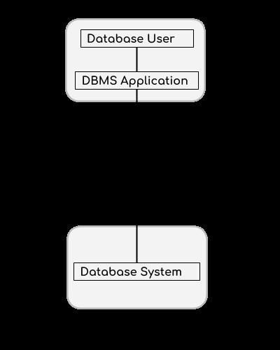 DBMS Architecture - 2-tier
