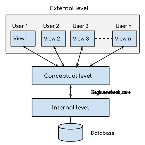 DBMS - Three Level Architecture