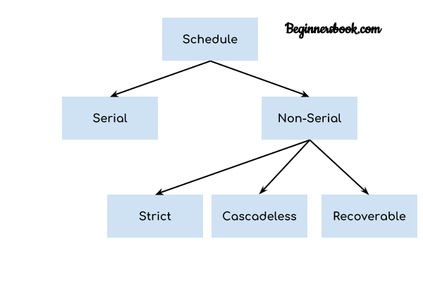 Types of Schedules in DBMS