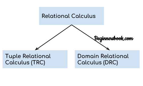 DBMS Relational Calculus