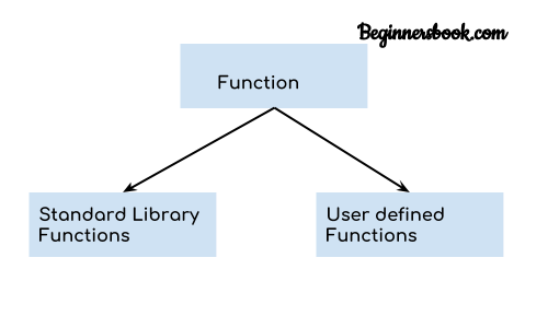 Kotlin function