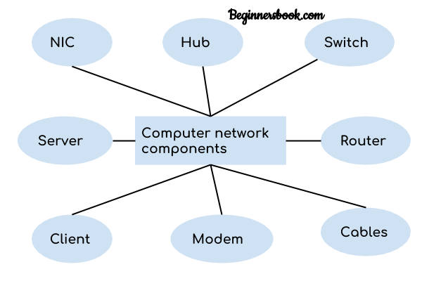Computer Network Components
