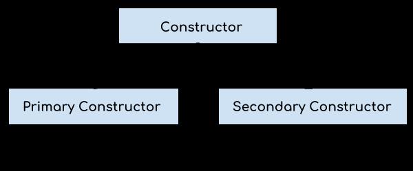 Kotlin Constructors
