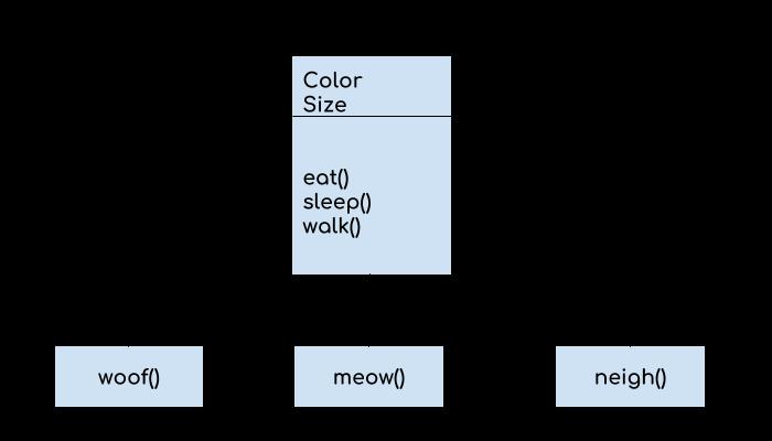 Kotlin inheritance example