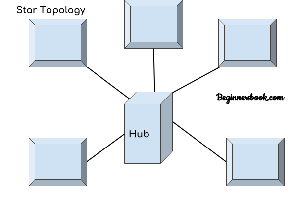 Computer Network Topology Mesh Star Bus Ring And Hybrid