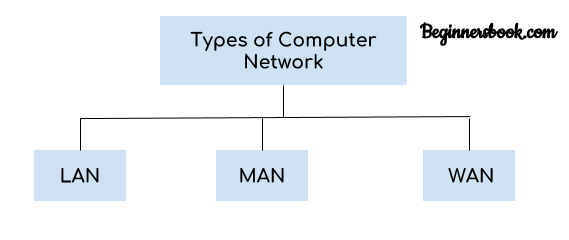 Types of computer network