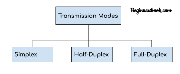 Transmission Modes Types in Computer Network