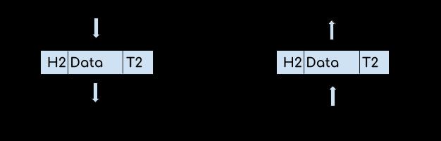 OSI Model - Data Link Layer
