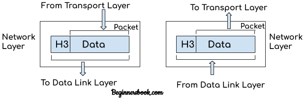 OSI Model - Network layer